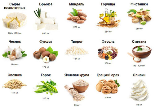 Сравнительная таблица продуктов, в которых содержится кальций 431